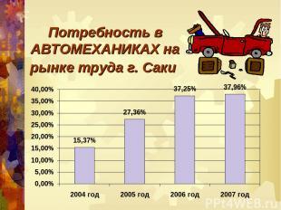 Потребность в АВТОМЕХАНИКАХ на рынке труда г. Саки