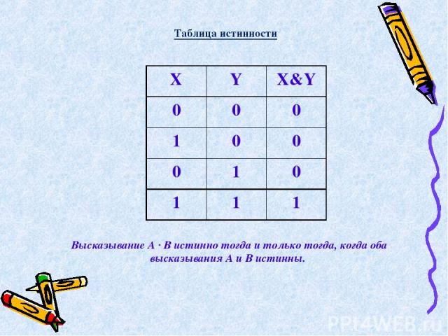 Высказывание А · В истинно тогда и только тогда, когда оба высказывания А и В истинны. Таблица истинности X Y X&Y 0 0 0 1 0 0 0 1 0 1 1 1