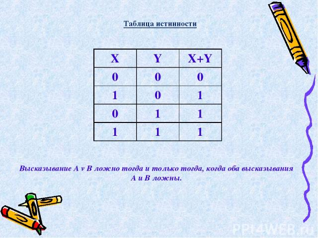 Высказывание А v В ложно тогда и только тогда, когда оба высказывания А и В ложны. Таблица истинности X Y X+Y 0 0 0 1 0 1 0 1 1 1 1 1