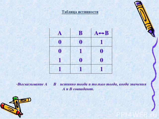 Высказывание А В истинно тогда и только тогда, когда значения А и В совпадают.    Таблица истинности А В А В 0 0 1 0 1 0 1 0 0 1 1 1