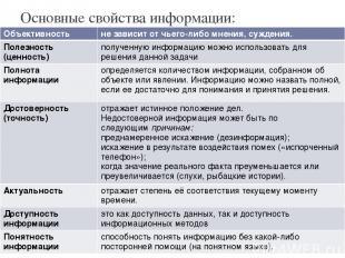 Основные свойства информации: Объективность не зависит от чьего-либо мнения, суж