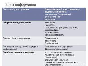 Виды информации По способу восприятия Визуальная (образы, символы), аудиальная(з