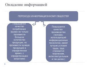 Овладение информацией ПЕРЕХОД К ИНФОРМАЦИОННОМУ ОБЩЕСТВУ Повышается качество пот