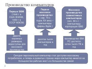 Производство компьютеров Первые ЭВМ (1946 г. в США ЭНИАК, 1950 г. в СССР МЭСМ) Д