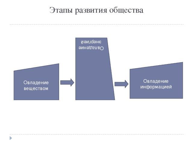 Этапы развития общества Овладение веществом Овладение энергией Овладение информацией
