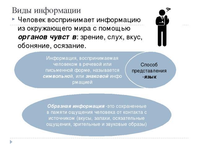 Виды информации Человек воспринимает информацию из окружающего мира с помощью органов чувств:зрение, слух, вкус, обоняние, осязание. Информация, воспринимаемая человеком в речевой или письменной форме, называется символьной,илизнаковойинформацие…
