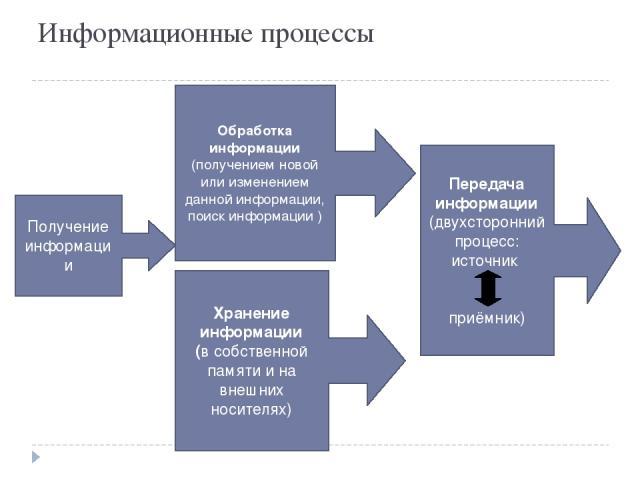 Информационные процессы Получение информации Обработка информации (получением новой или изменением данной информации, поиск информации ) Передача информации (двухсторонний процесс: источник приёмник) Хранение информации (в собственной памяти и на вн…