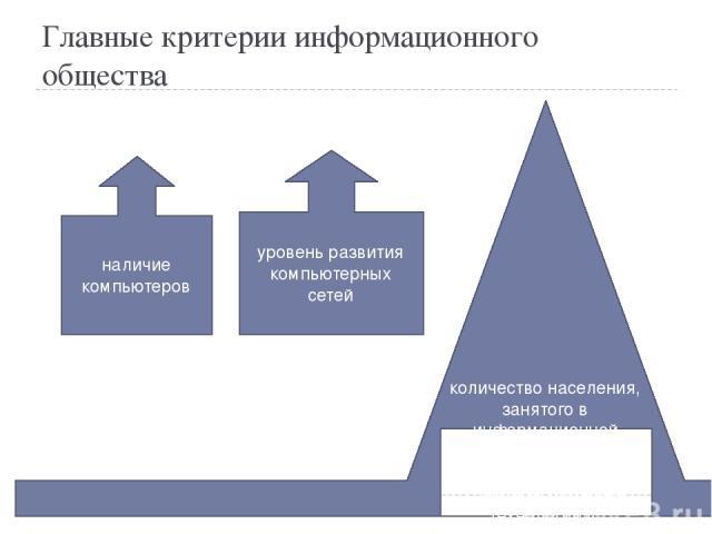 Главные критерии информационного общества наличие компьютеров уровень развития компьютерных сетей количество населения, занятого в информационной сфере, использующего информационные и коммуникационные технологиив повседневной деятельности