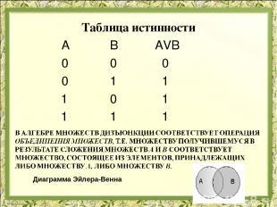 Таблица истинности А В АVВ 0 0 0 0 1 1 1 0 1 1 1 1 Диаграмма Эйлера-Венна