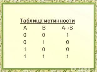 Таблица истинности А В А В 0 0 1 0 1 0 1 0 0 1 1 1