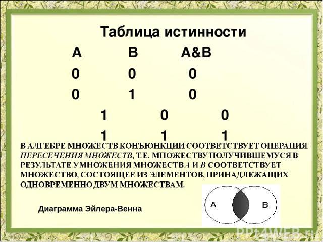 Таблица истинности А В А&В 0 0 0 0 1 0 1 0 0 1 1 1 Диаграмма Эйлера-Венна