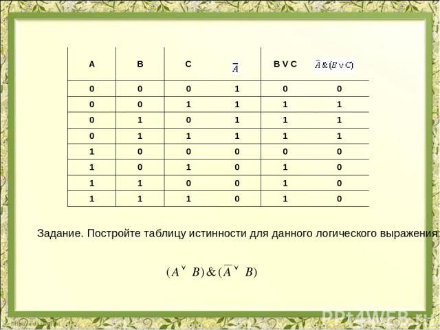 Задание. Постройте таблицу истинности для данного логического выражения: A B C B V C 0 0 0 1 0 0 0 0 1 1 1 1 0 1 0 1 1 1 0 1 1 1 1 1 1 0 0 0 0 0 1 0 1 0 1 0 1 1 0 0 1 0 1 1 1 0 1 0