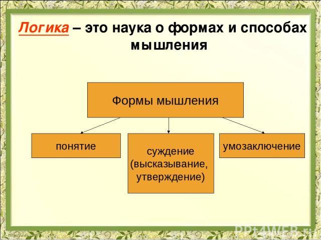 Логика – это наука о формах и способах мышления Формы мышления понятие суждение (высказывание, утверждение) умозаключение