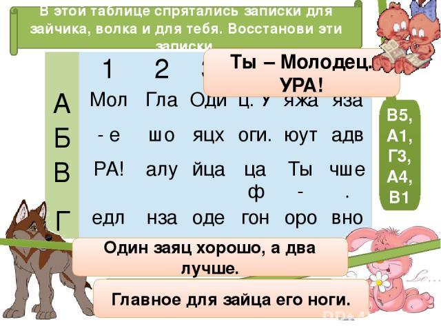 В этой таблице спрятались записки для зайчика, волка и для тебя. Восстанови эти записки. А3, Г2, Б3, Г5, Б2, Б6, В2, В6 В5, А1, Г3, А4, В1 А2, Г6, Г1, А6, В3, Б1, Г4, Б4 Ты – Молодец. УРА! Один заяц хорошо, а два лучше. Главное для зайца его ноги. 1…