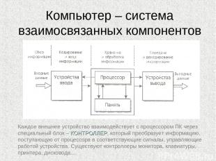 Компьютер – система взаимосвязанных компонентов Каждое внешнее устройство взаимо
