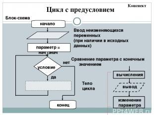 Цикл с постусловием Блок-схема начало Ввод неизменяющихся переменных (при наличи