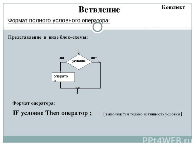 Цикл с предусловием Блок-схема начало Ввод неизменяющихся переменных (при наличии в исходных данных) параметр = нач_знач условие Сравнение параметра с конечным значением Тело цикла вычисления вывод да конец нет изменение параметра Конспект