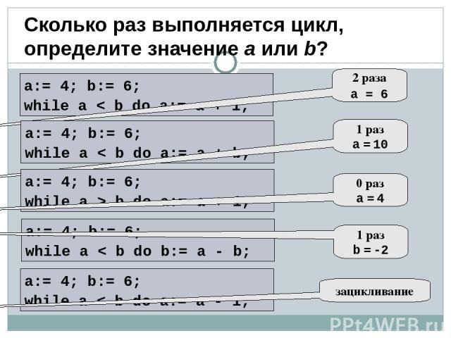 Вычислить значение : , если х изменяется от 5 до 15 с шагом 0,5. Цикл с предусловием Программа program Lr9; uses Crt; var x, y: real; Begin clrscr; x:= 5; While x