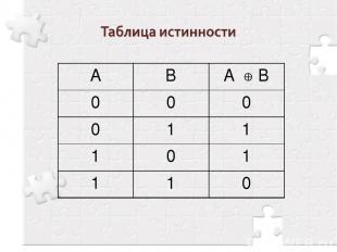 А В А B 0 0 0 0 1 1 1 0 1 1 1 0