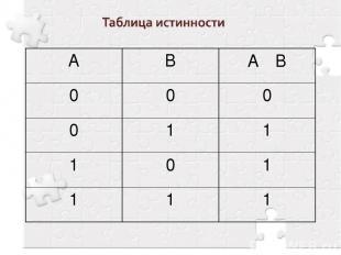 А В А ٧ B 0 0 0 0 1 1 1 0 1 1 1 1