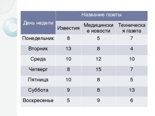 День недели Название газеты Известия Медицинские новости Техническая газета Поне