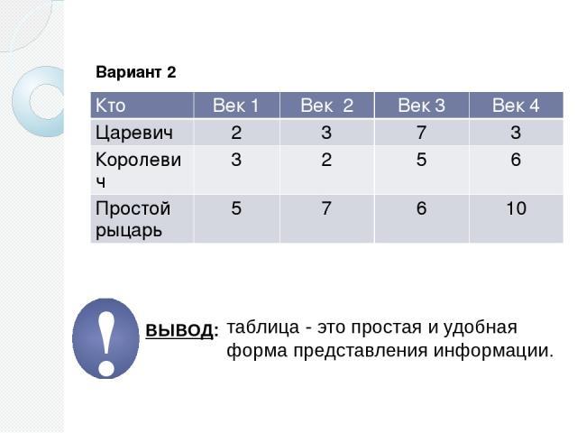 Вариант 2 таблица - это простая и удобная форма представления информации. ВЫВОД: ! Кто Век 1 Век 2 Век 3 Век 4 Царевич 2 3 7 3 Королевич 3 2 5 6 Простой рыцарь 5 7 6 10