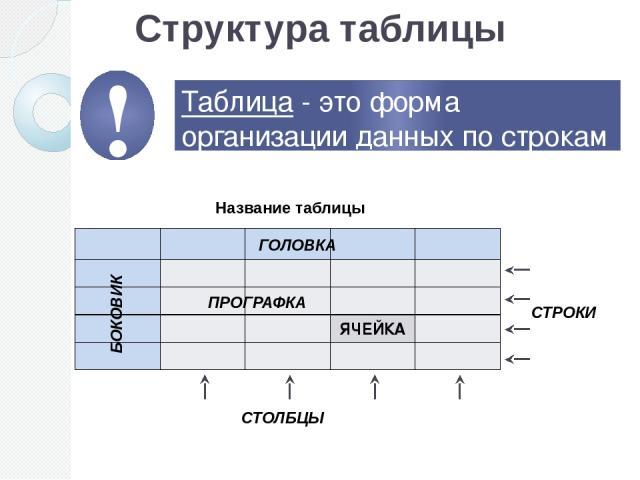 Структура таблицы Таблица - это форма организации данных по строкам и столбцам. СТОЛБЦЫ СТРОКИ ГОЛОВКА БОКОВИК ПРОГРАФКА Название таблицы ЯЧЕЙКА !
