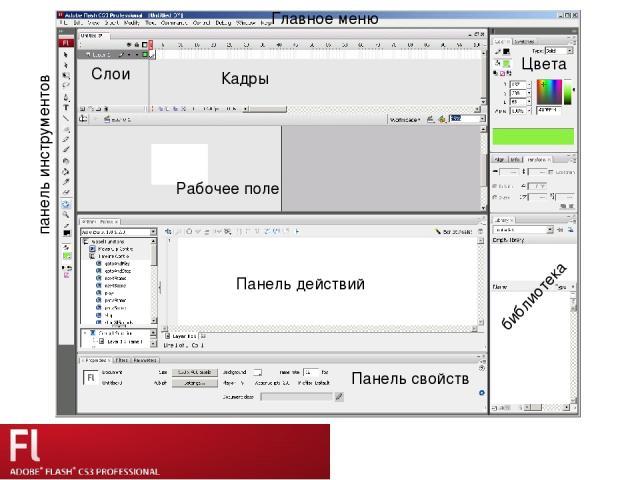 Рабочее поле панель инструментов Панель действий библиотека Панель свойств Главное меню Слои Цвета Кадры