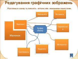 Редагування графічних зображень Розгляньте схему та поясніть зв'язок між вказани