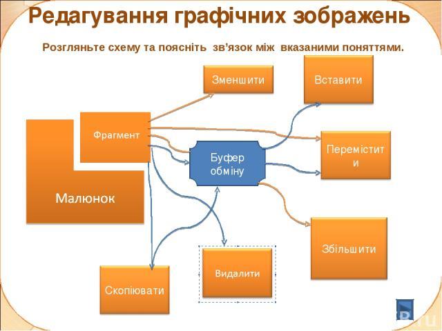 Редагування графічних зображень Розгляньте схему та поясніть зв'язок між вказаними поняттями. Буфер обміну