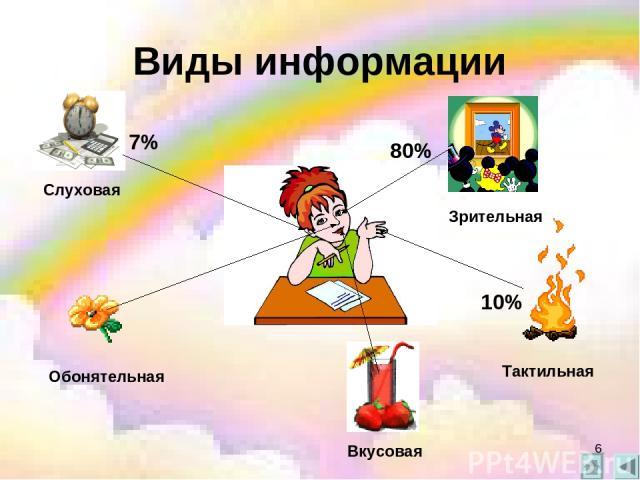Виды информации 80% 10% 7% Зрительная Слуховая Тактильная Обонятельная Вкусовая *