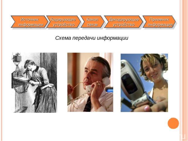 Схема передачи информации Источник информации Кодирующее устройство Канал связи Декодирующее устройство Приемник информации