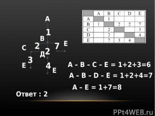 А В С Д Е Е Е 1 2 2 7 3 4 А – B – C – E = 1+2+3=6 A – B – D – E = 1+2+4=7 A – E