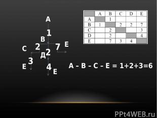 А В С Д Е Е Е 1 2 2 7 3 4 А – B – C – E = 1+2+3=6