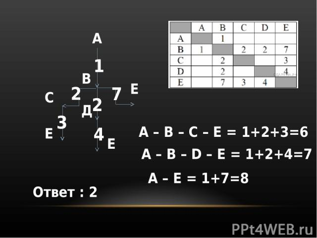 А В С Д Е Е Е 1 2 2 7 3 4 А – B – C – E = 1+2+3=6 A – B – D – E = 1+2+4=7 A – E = 1+7=8 Ответ : 2
