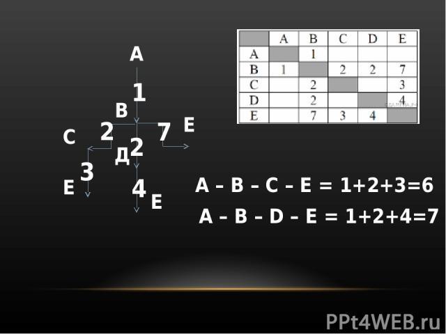 А В С Д Е Е Е 1 2 2 7 3 4 А – B – C – E = 1+2+3=6 A – B – D – E = 1+2+4=7