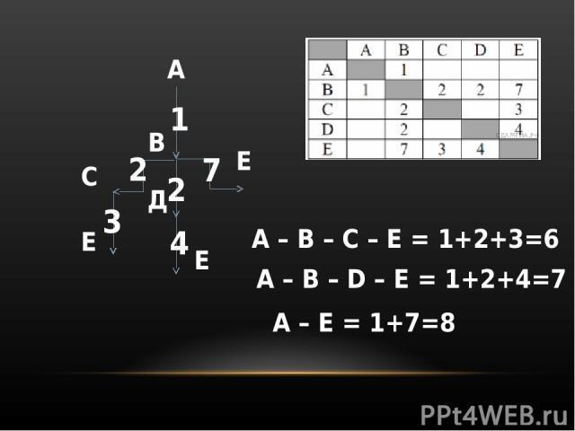 А В С Д Е Е Е 1 2 2 7 3 4 А – B – C – E = 1+2+3=6 A – B – D – E = 1+2+4=7 A – E = 1+7=8