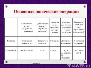 Симанова Т.С. Основные логические операции Конъюнкция (от лат. conjunction — свя