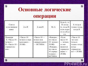 Основные логические операции Союз в естественном языке А и В А или В Не А Если А