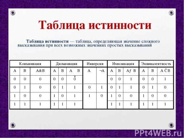 Таблица истинности Таблица истинности — таблица, определяющая значение сложного высказывания при всех возможных значениях простых высказываний Конъюнкция Дизъюнкция Инверсия Импликация Эквивалентность A B А&В A B А В A ¬А A B А→ В A B А ≡В 0 0 0 0 0…