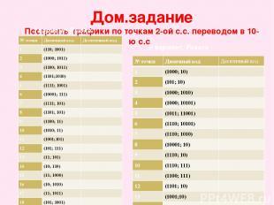 Дом.задание Построить графики по точкам 2-ой с.с. переводом в 10-ю с.с I вариант