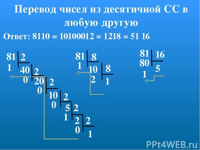 Перевод чисел из десятичной СС в любую другую 81 2 2 1 2 2 2 40 20 10 5 2 1 0 0 0 2 1 0 Ответ: 8110 = 10100012 = 1218 = 51 16 81 81 8 16 10 8 1 2 5 1 1 80