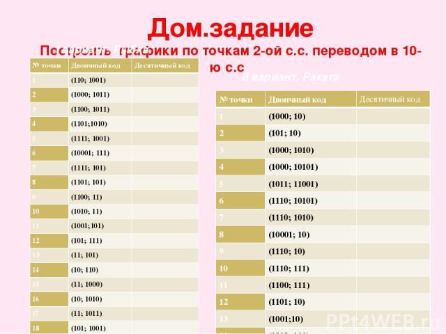 Дом.задание Построить графики по точкам 2-ой с.с. переводом в 10-ю с.с I вариант. Рыбка II вариант. Ракета № точки Двоичный код Десятичный код 1 (110; 1001)  2 (1000; 1011)  3 (1100; 1011)  4 (1101;1010)  5 (1111; 1001)  6 (10001; 111)  7 (111…