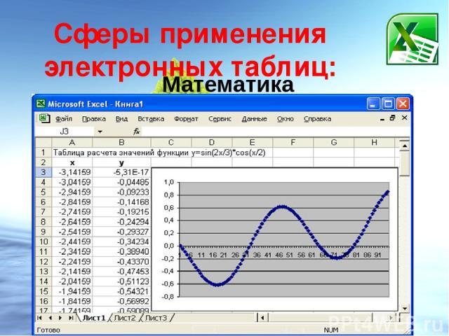 Сферы применения электронных таблиц: Математика