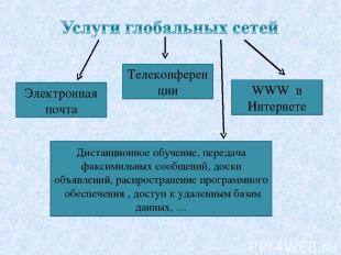 Телеконференции Электронная почта WWW в Интернете Дистанционное обучение, переда