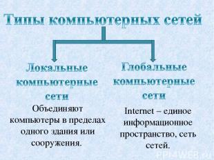 Объединяют компьютеры в пределах одного здания или сооружения. Internet – единое