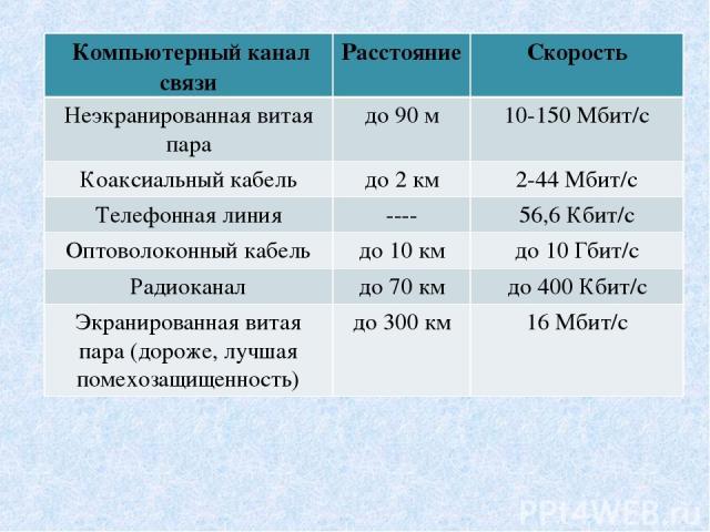 Компьютерный канал связи Расстояние Скорость Неэкранированная витая пара до 90 м 10-150 Мбит/с Коаксиальный кабель до 2 км 2-44 Мбит/с Телефонная линия ---- 56,6 Кбит/с Оптоволоконный кабель до 10 км до 10 Гбит/с Радиоканал до 70 км до 400 Кбит/с Эк…
