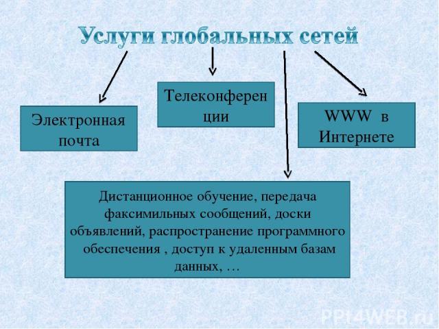 Телеконференции Электронная почта WWW в Интернете Дистанционное обучение, передача факсимильных сообщений, доски объявлений, распространение программного обеспечения , доступ к удаленным базам данных, …