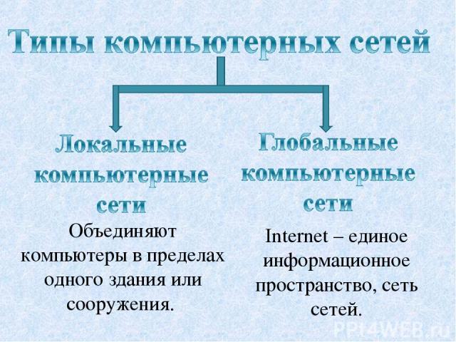 Объединяют компьютеры в пределах одного здания или сооружения. Internet – единое информационное пространство, сеть сетей.