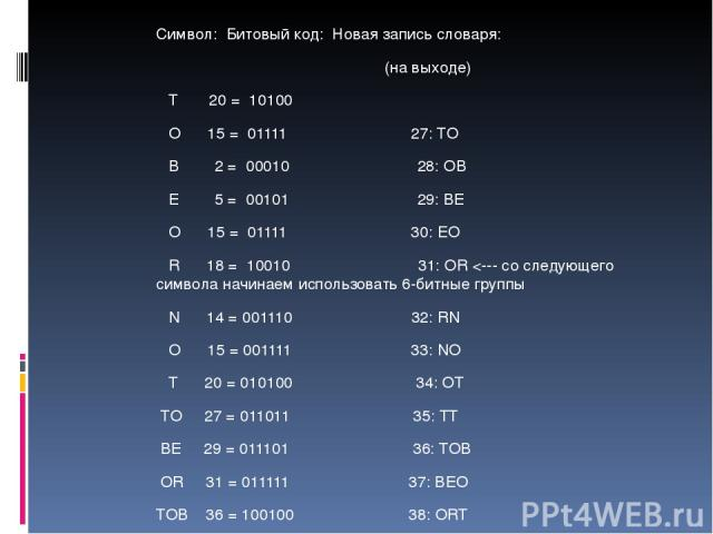 Символ: Битовый код: Новая запись словаря: (на выходе) T 20 = 10100 O 15 = 01111 27: TO B 2 = 00010 28: OB E 5 = 00101 29: BE O 15 = 01111 30: EO R 18 = 10010 31: OR
